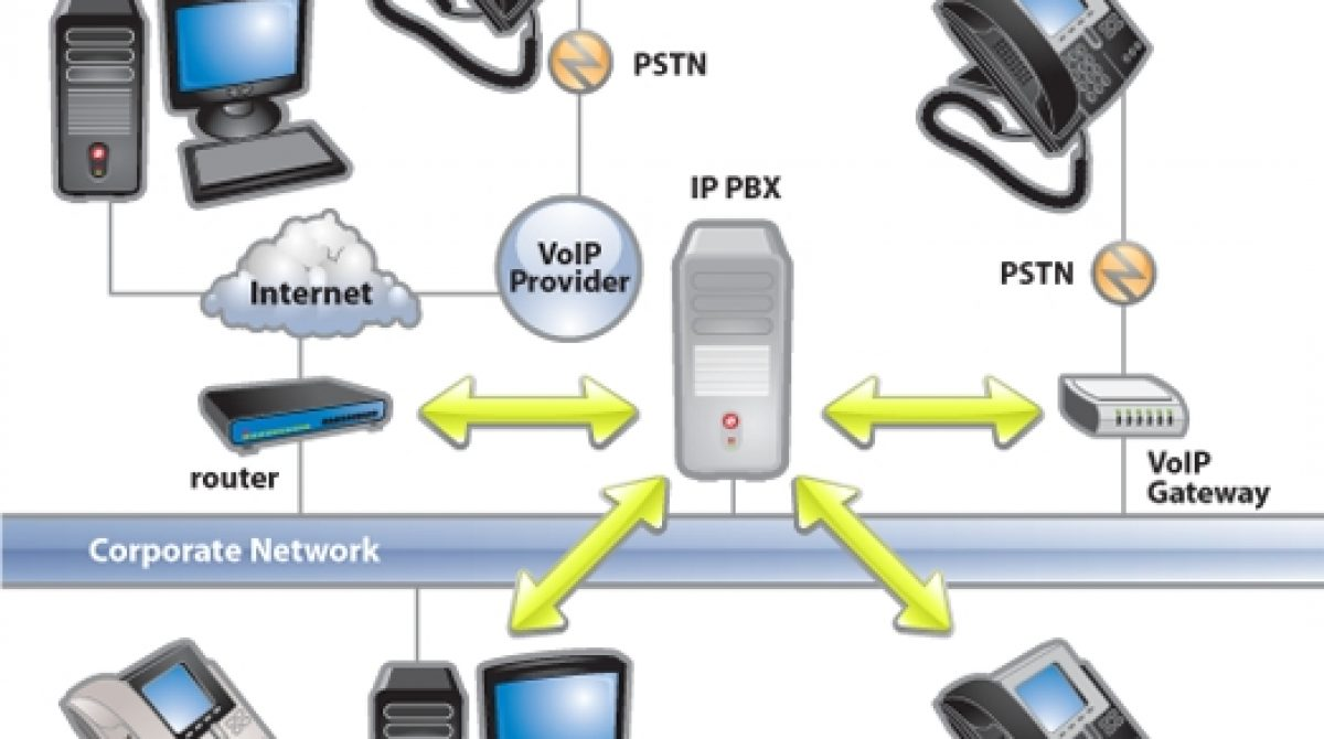 ItPBX- Providing cost effective solutions