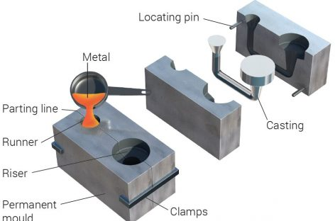 Benefits of Die Casting